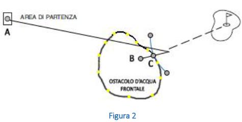 Ostacoli d'Acqua o Penalty Areas frontali (giallo)