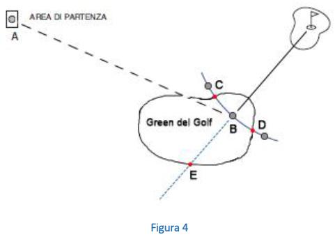 Pallone sul green del golf o dentro terreno in riparazione