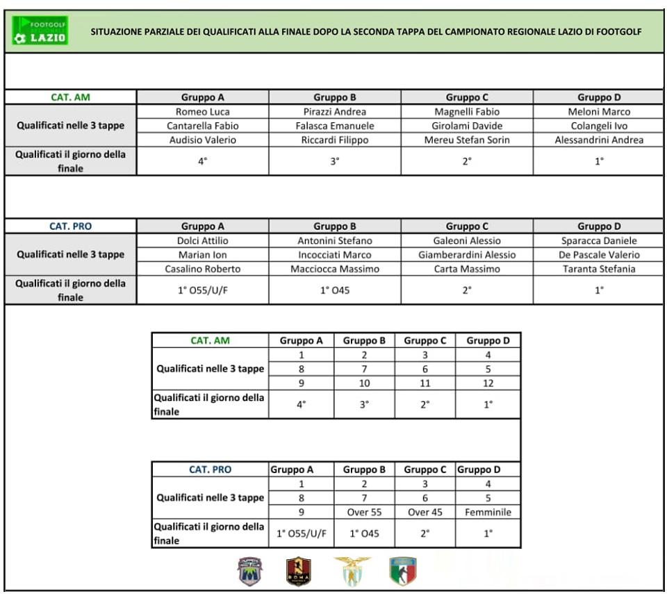 Classifiche Regionale Lazio 2019 Situazione