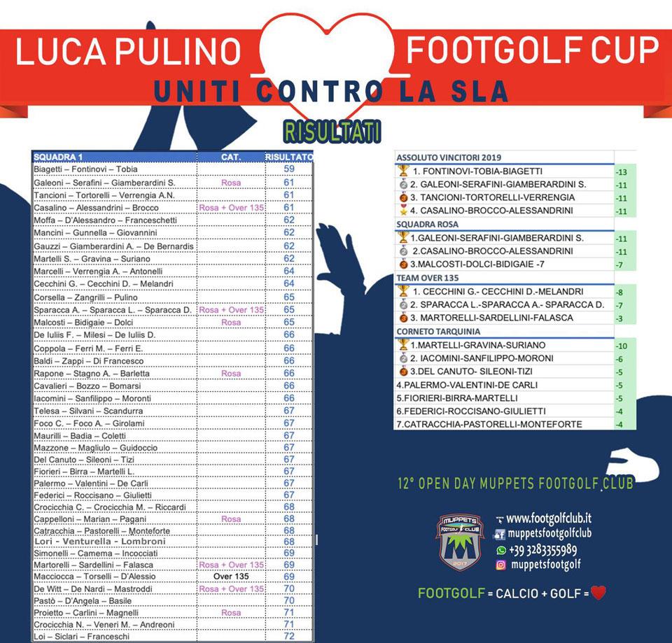 Risultati Pulino FootGolf Cup 2019
