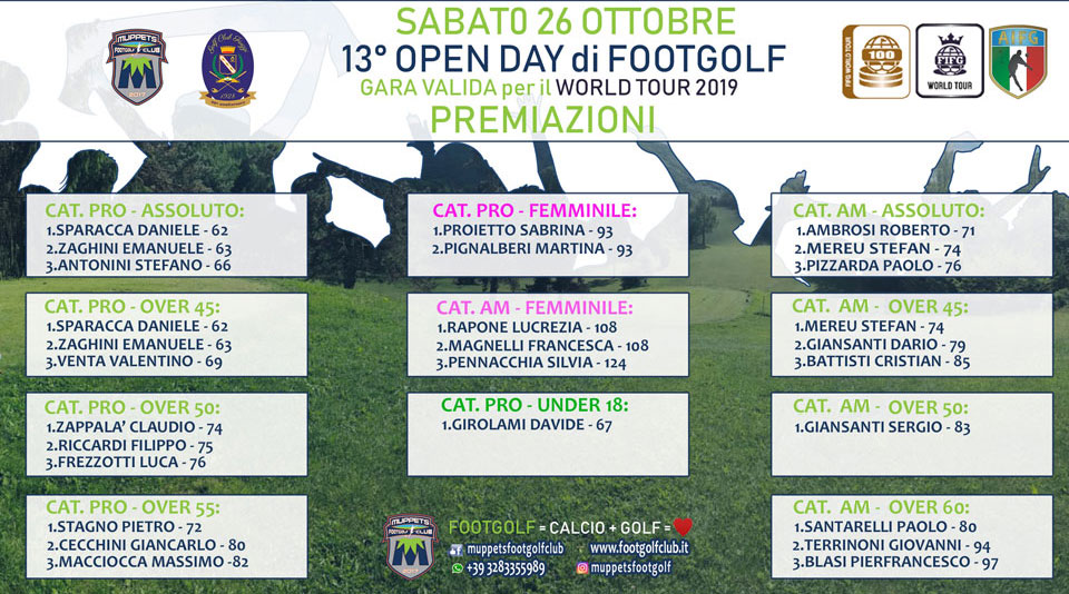 Premiazioni 13 ° Open Day Muppets FootGolf