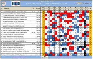 Classifica finale terza edizione della Luca Pulino FootGolf Cup 2020